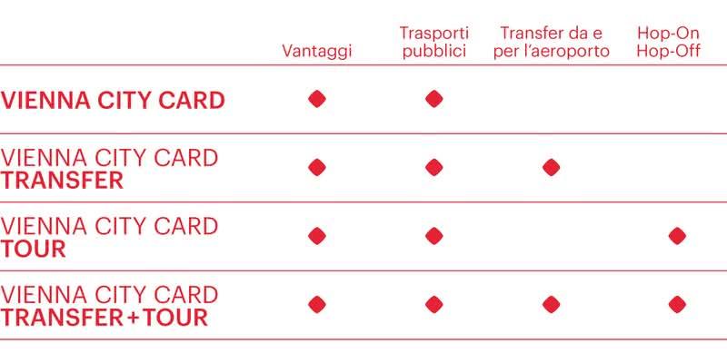 Le versioni della Vienna City Card